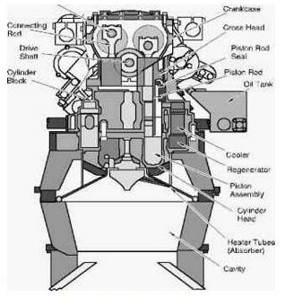 Kinematic Engine